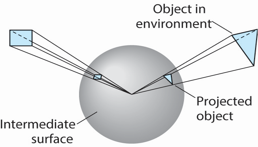projecting scene to a sphere