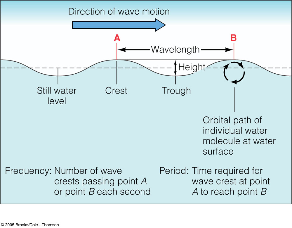 what is the relationship between wave speed in deep water and wavelength