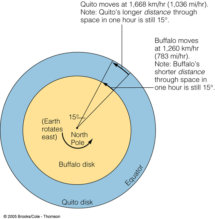 Howwill the rotation of the Earth affect the path (trajectory) of wind ...