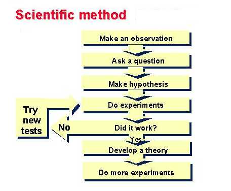 Chem 1211 course contents 2 the scientific method experiment and explanation chart ccuart Images