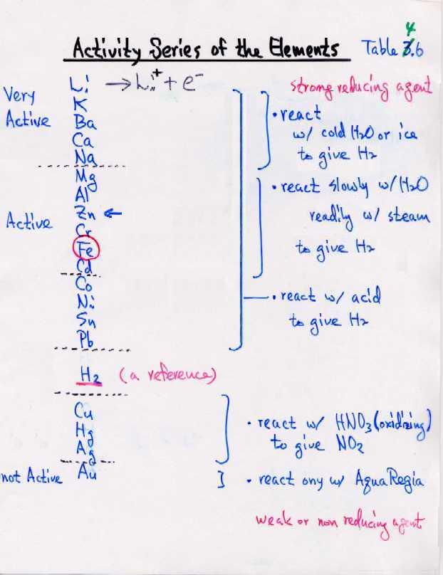 Chem 1511 course contents displacement reactions dissolution of cu activity series urtaz Images