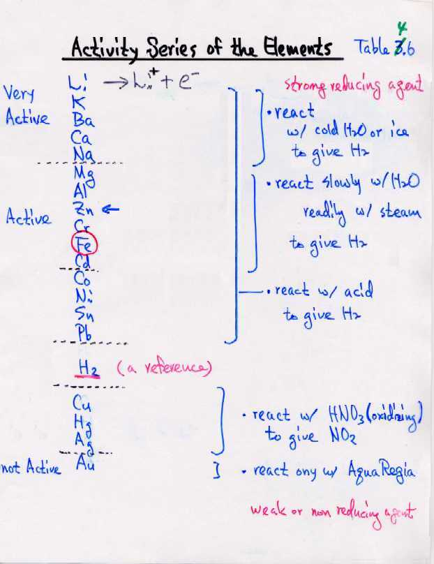 Balancing Chemical Equations Activity Series - Tessshebaylo