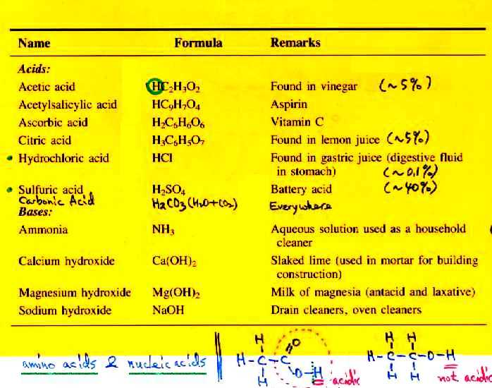 Chem 1511 course contents acids bases urtaz